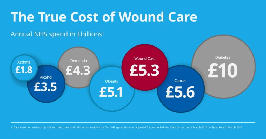 cost of wound care NHS UK