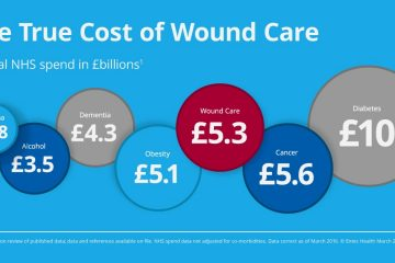 Failings in the UK's Current Wound Care System, Real Costs, and the NHS's Plan to Overcome the Challenges